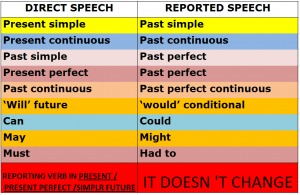 English Grammar: Direct Speech dan Indirect Speech beserta Contoh