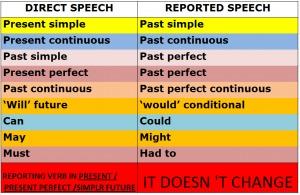 English Grammar: Direct Speech dan Indirect Speech beserta Contoh