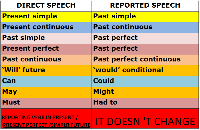 English Grammar Direct Speech Dan Indirect Speech Beserta Contoh