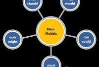 Pengertian, Fungsi, Contoh Kalimat Modals Dalam Bahasa Inggris Lengkap
