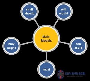 Pengertian Fungsi Contoh Kalimat Modals Dalam Bahasa Inggris