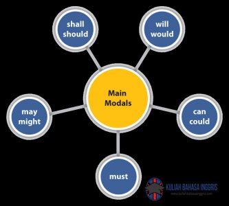 Pengertian Fungsi Contoh Modals Dalam Bahasa Inggris Lengkap
