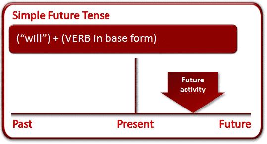 Pengertian, Rumus dan Contoh Kalimat Simple Future Tense