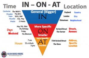 Pengertian, Perbedaan Dan Penggunaan Kata In, On dan At dalam Bahasa Inggris Beserta Contohnya