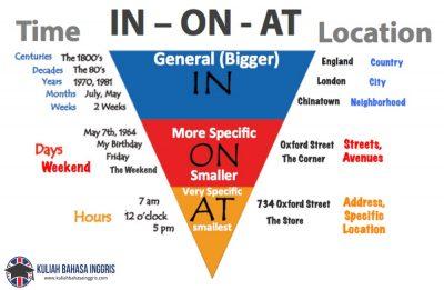 Perbedaan Penggunaan Preposition In, On dan At Dalam Bahasa Inggris