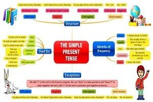 Contoh Kalimat Verbal dan Nominal Simple Present Tense