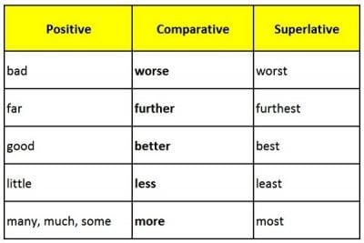 Kumpulan Contoh Kalimat Bahasa Inggris yang Menggunakan Comparative Degree dan Artinya