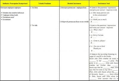 RPP Bahasa Inggris Kelas 7 Meminta dan Memberi Informasi, Mengucapkan Terima Kasih dan Maaf 2
