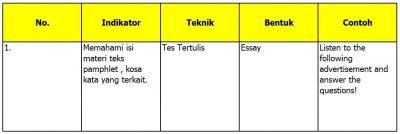 Contoh RPP Bahasa Inggris SMA Kelas XII Semester 1 Materi Pamphlet dalam Bahasa Inggris