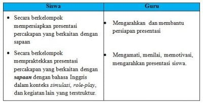 Contoh RPP Bahasa Inggris Kelas 7 Semester 1 Kurikulum 2013 Chapter 3.1