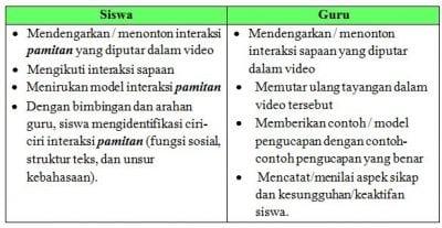 Contoh RPP Bahasa Inggris Kelas 7 Semester 1 Kurikulum 2013 Chapter 3.2
