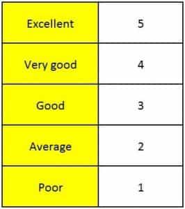 Contoh RPP Bahasa Inggris SMP Kelas 9 Semester 1 Speaking Skill Kurikulum KTSP