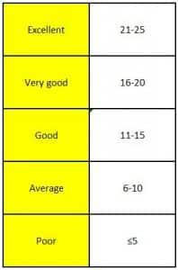 Contoh RPP Bahasa Inggris SMP Kelas 9 Semester 1 Writing Skill Kurikulum KTSP