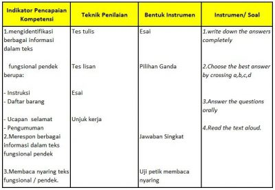 Contoh Rpp Bahasa Inggris Smp Kelas 7 Semester 2 Reading Skill Ktsp Kuliahbahasainggris Com