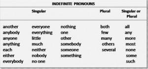 Pengertian dan Contoh 'Indefinite Pronoun' dalam Kalimat Bahasa Inggris