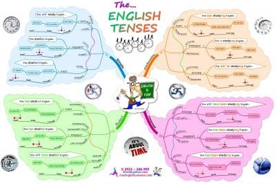 Contoh dalam Kalimat bahasa inggris