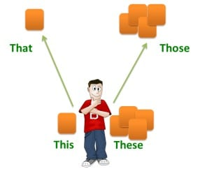 Pengertian, Jenis dan Contoh DEMONSTRATIVE PRONOUN dalam Kalimat Bahasa Inggris