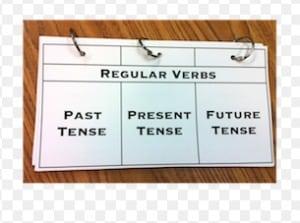 Kumpulan Regular Verbs (Kata Kerja Beraturan) Dari A-Z Beserta Bentuk V2 dan V3 Nya & Contoh Kalimat