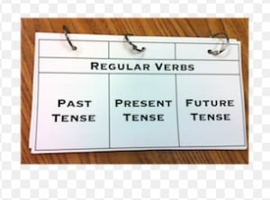Kumpulan Regular Verb dari A-Z beserta Bentuk V2 dan V3 nya dan Contoh Kalimat