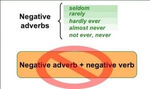 """Pengertian, Macam """"Negative Adverb"""" Beserta Contoh Dalam Kalimat Bahasa Inggris"""