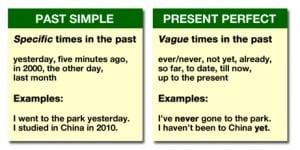 """Perbedaan Dan Penjelasan """"Simple Past Tense vs Present Perfect Tense"""" Beserta Contoh"""