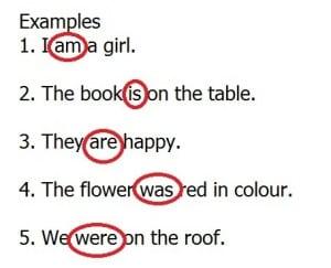 """Penggunaan To Be """"Is Are Was Were"""" Dalam Bahasa Inggris Beserta Penjelasan Dan Contoh"""