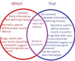 """Perbedaan Dan Penggunaan """"Which vs That"""" Dalam Bahasa Inggris Beserta Contoh"""