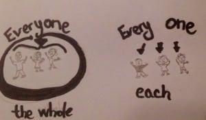 Perbedaan Dan Contoh Lengkap 'Everyone vs Every One' Dalam Bahasa Inggris Lengkap