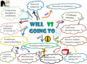 Kumpulan Soal 'Will dan Going to' Dalam Bahasa Inggris Lengkap