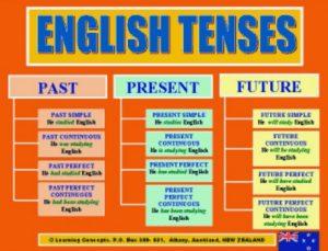 Kumpulan Soal Tenses Dalam Bahasa Inggris Beserta Dengan Jawaban Lengkap