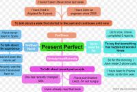 32 Contoh Kalimat 'Present Perfect Tense' Dalam Bahasa Inggris Beserta Arti