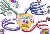 35 Contoh Kalimat Future Tense Dalam Bahasa Inggris Beserta Artinya