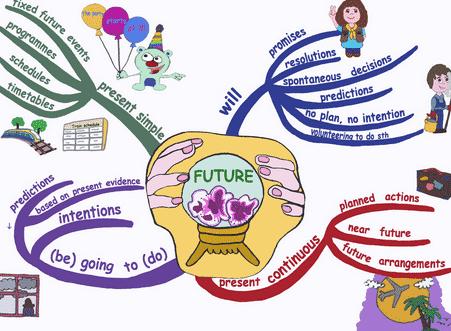 35 Contoh Kalimat Future Tense Dalam Bahasa Inggris Beserta Arti