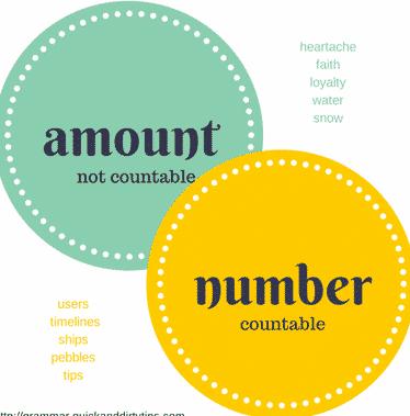"""""""Amount vs Number"""" : Perbedaan Dan Penjelasan Lengkapnya Dalam Bahasa Inggris"""