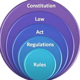 """""""Rule vs Regulation"""" : Perbedaan Dan Penjelasan Lengkapnya Dalam Bahasa Inggris"""