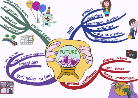 15 Contoh Soal Future Tense Dalam Bahasa Inggris Beserta Jawaban